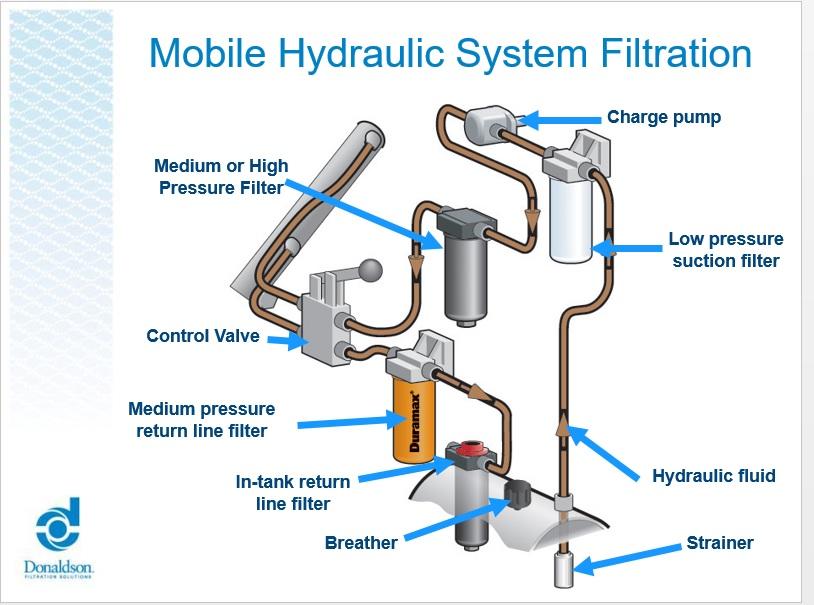 A Clean Hydraulic System